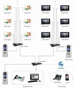 Solutions  U2013 Sip Video Intercom