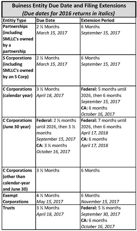 changes to federal tax due dates fineman west and company