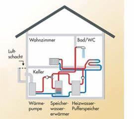 Wärmepumpe Luft Luft : co2sparhaus service w rmepumpen ~ Watch28wear.com Haus und Dekorationen