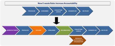 E-waste management in India: New Rules, Old Problems ...