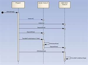 How To Create Sequence Diagram In Enterprise Architecture