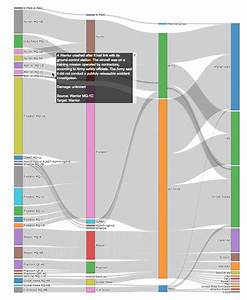 4 Interactive Sankey Diagrams Made In Python
