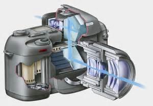 Wtf Is A Mirrorless Camera   U2013 Techcrunch