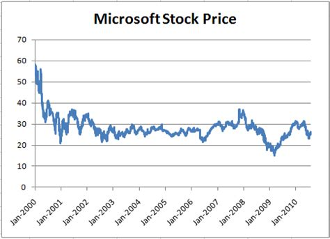 microsoft stock price history assessing ballmer 39 s track record at microsoft the