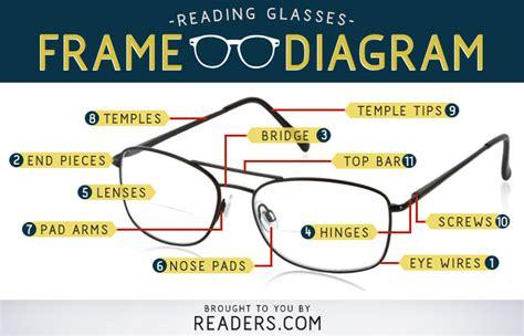 parts  eyeglasses diagram readerscom
