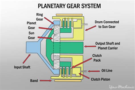 Gear Line Diagram by How To Decide Between Manual And Automatic Transmissions
