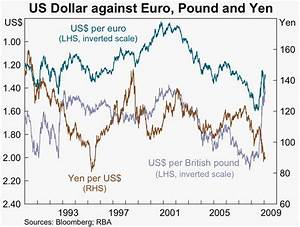 Dollar Against The Euro Chart Inkah