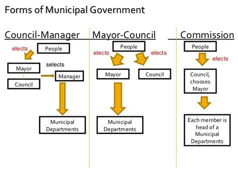 canada form of government chapter 31 1 local government