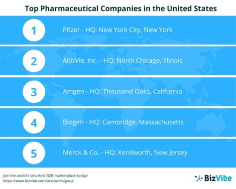 bizvibe announces  list   top  pharmaceutical