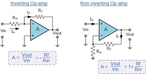 Operational Amplifier Summary Amp Basics