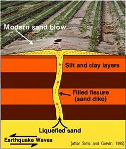 Liquefaction, New Madrid Seismic Fault region sandy soil
