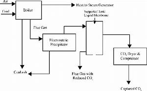 Process Diagram For Retrofit Of Existing Coal