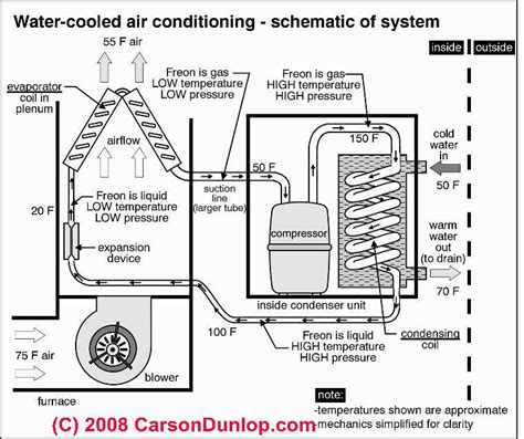 ac unit diagram schematic  water cooled air