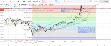 The price of bitcoin was trading about 8.6% higher wednesday morning at $18,172, breaching a level it hasn't hit since dec. Bitcoin Price Weekly Analysis (14th of October, 2017 ...