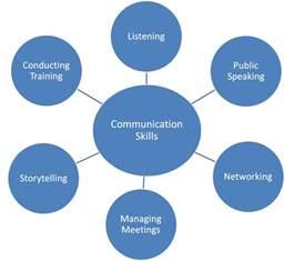 What Are Communication Skills To Put On A Resume by Gilda Bonanno S Communication Skills Framework