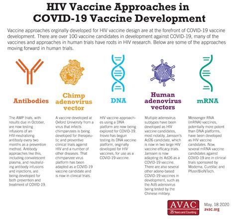 hiv vaccine approaches  covid  vaccine development avac