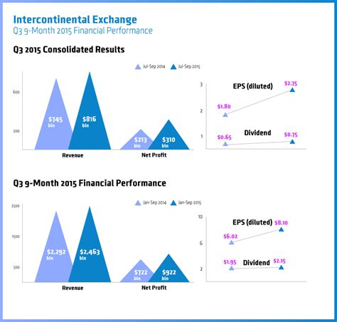 Intercontinental Exchange Reports Q3 Earnings, Revenues ...