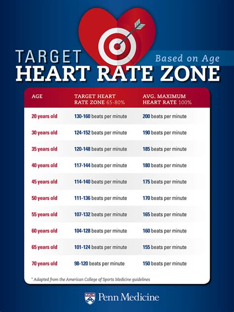 Exercise Target Heart Rate: What You Should Know – Penn