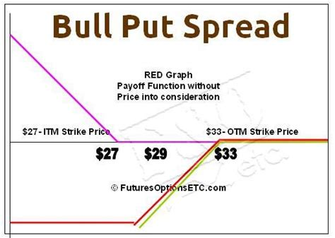 bull put spread trading exle with payoff charts