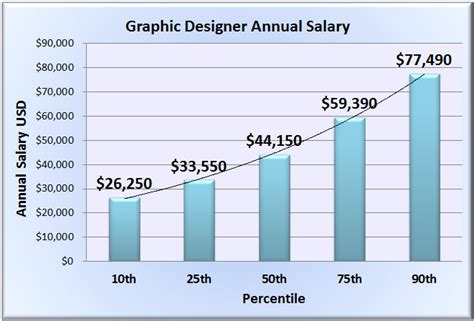 Interior Decorator Salary Per Year by Graphic Designer Salary Wages In 50 U S States