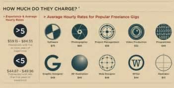 hire a rock freelance designer 5 key questions
