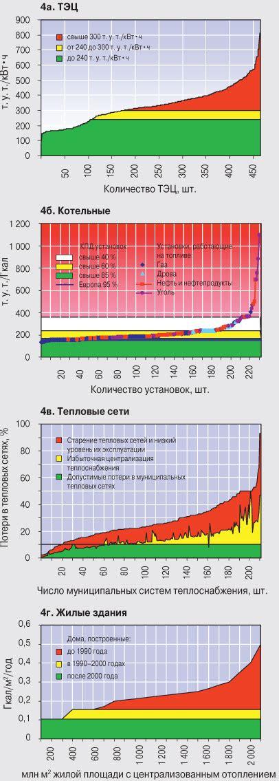 Энергосбережение в теплоэнергетике и теплотехнологиях Данилов О.Л. Гаряев А.Б. Яковлев И.В. 2010