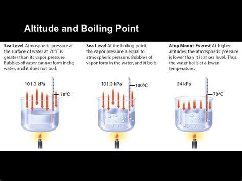 liquids lecture boiling point altitude pressure