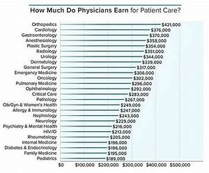How much money does an icu doctor make and also menards ...