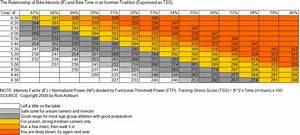 Ironman Bike Pace Chart Average Running Pace By Age Seonegativo Com