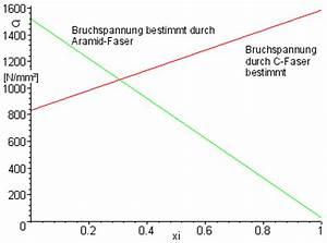 Bruchspannung Berechnen : auslegung von faserverbund strukturen ~ Themetempest.com Abrechnung