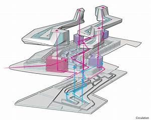 Diagram  Circulation  Image  Sda
