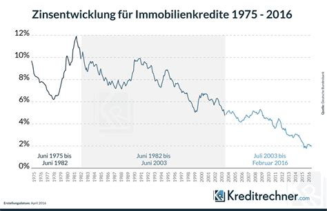 Immobilien Kredit Zinsen by Zinsbindung Bei Der Baufinanzierung
