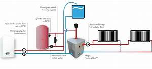 Central Heating System Explained