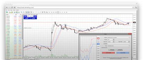 cheapest forex trading platform mt4 webtrader for chromebook safe reliable easy forex