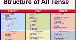 English Words Tenses Chart English Corner Government Polytechnic Addanki Tenses