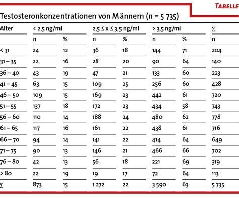 testosteronspiegel alter tabelle