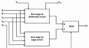 Complete Block Diagram Of Single Stage Alu
