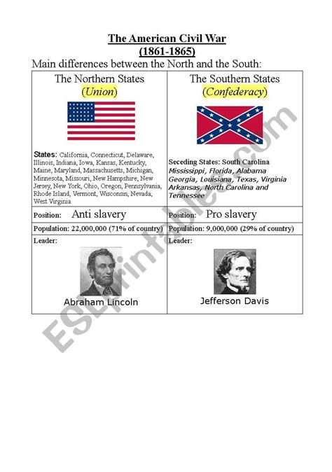 differences between north and south during civil war esl