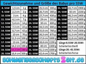 Gewicht Berechnen Baby : tabelle 19 ssw gewichtszunahme gr e ~ Themetempest.com Abrechnung