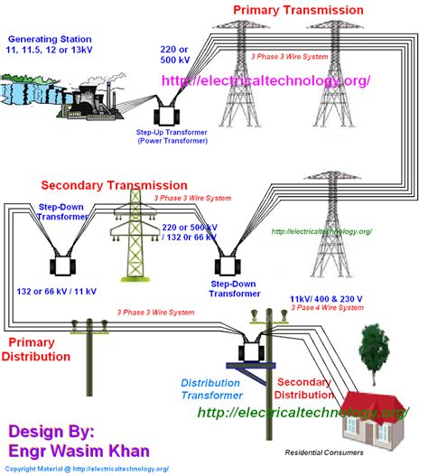 typical ac power supply system scheme and elements of distribution system