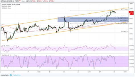 Open this page to get detailed information about bitcoin classic(bxc). Bitcoin Price Analysis: BTC/USD Classic Correction Setup • Live Bitcoin News - Coiner Blog