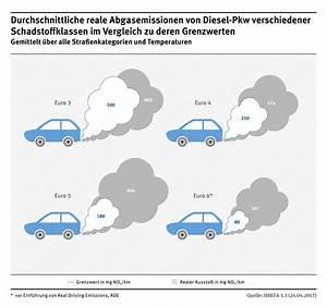 Gebrauchtwagen Euro 6 Diesel : stickoxid belastung durch diesel pkw noch h her als ~ Kayakingforconservation.com Haus und Dekorationen