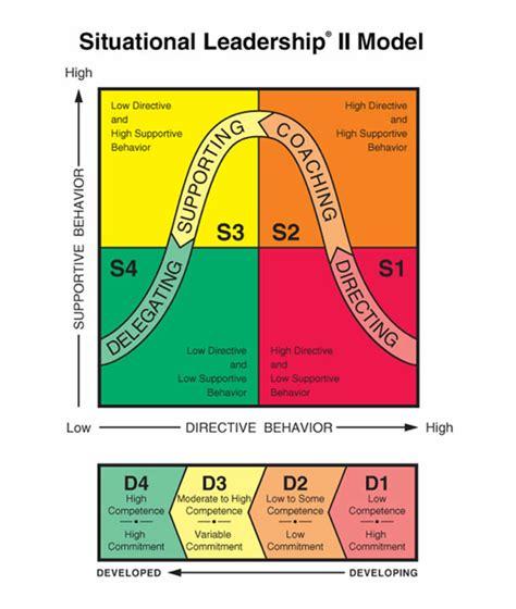 situational leadership theory  plain language