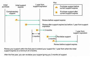 Readygo Product Support
