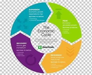 Business Cycle Economics Economy Diagram Png  Clipart