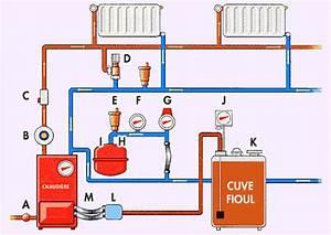 Chaudiere Au Fioul : schema circuit chaudiere fioul ~ Edinachiropracticcenter.com Idées de Décoration