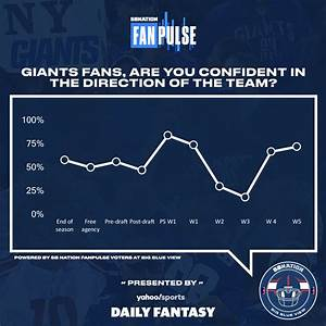 FanPulse: Confidence of Giants fans continues to rise ...