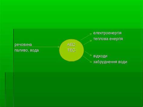 Енергія вітру альтернативні джерела енергопостачання