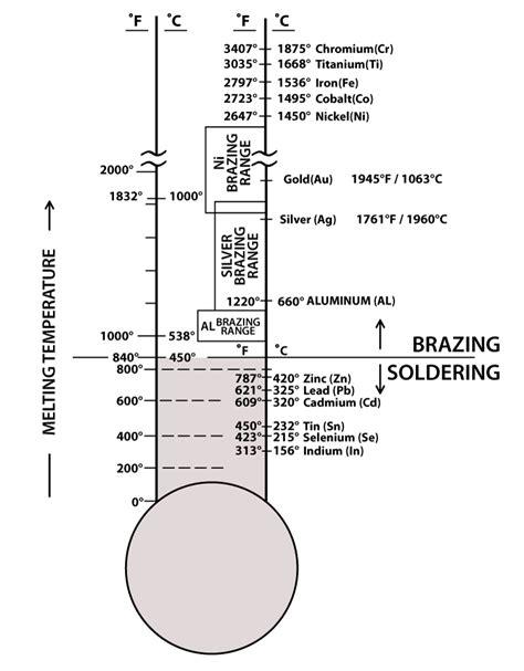 800°F, 840°F, 450°C -- Which temperature defines brazing?