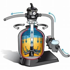 Filtre A Sable : kit de filtration 6m3 h pour piscine hors sol mypiscine ~ Melissatoandfro.com Idées de Décoration